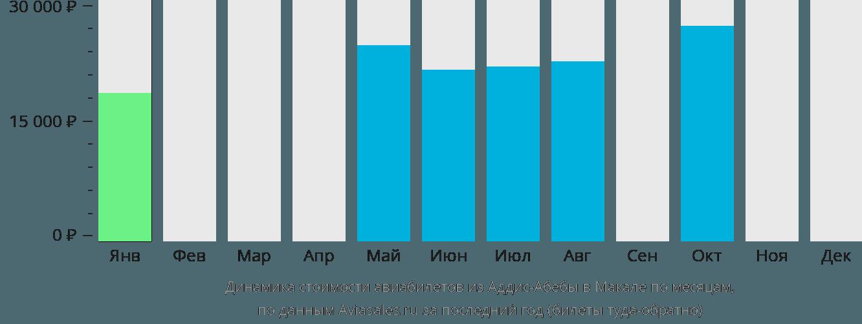 Динамика стоимости авиабилетов из Аддис-Абебы в Макале по месяцам