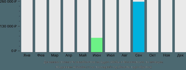 Динамика стоимости авиабилетов из Аддис-Абебы в Миннеаполис по месяцам