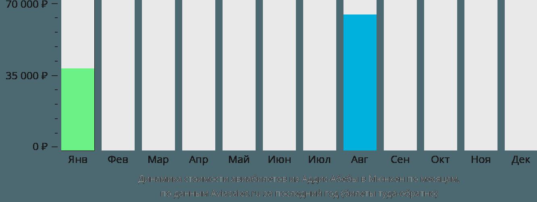 Динамика стоимости авиабилетов из Аддис-Абебы в Мюнхен по месяцам