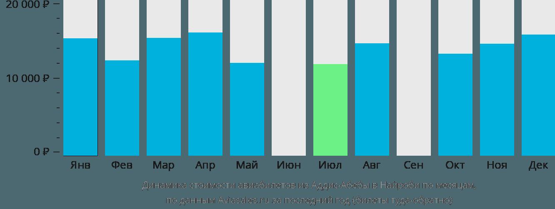 Динамика стоимости авиабилетов из Аддис-Абебы в Найроби по месяцам