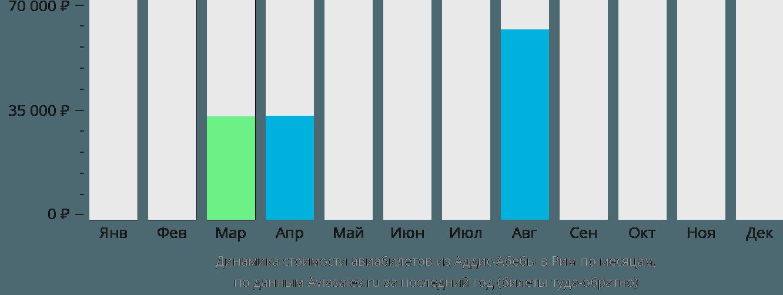 Динамика стоимости авиабилетов из Аддис-Абебы в Рим по месяцам