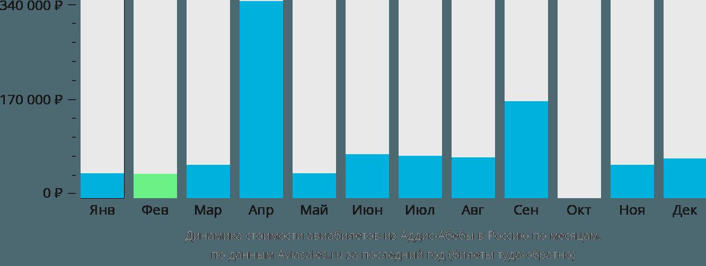 Динамика стоимости авиабилетов из Аддис-Абебы в Россию по месяцам