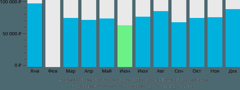 Динамика стоимости авиабилетов из Аддис-Абебы в Вашингтон по месяцам