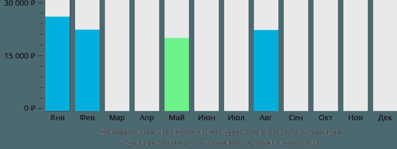 Динамика стоимости авиабилетов из Аддис-Абебы в Занзибар по месяцам