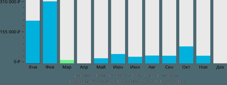 Динамика стоимости авиабилетов из Адена по месяцам