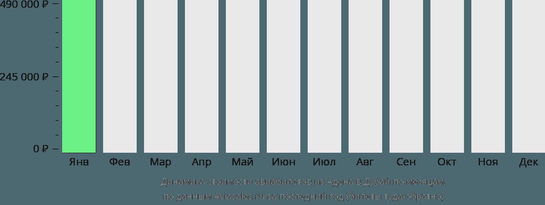 Динамика стоимости авиабилетов из Адена в Дубаи по месяцам