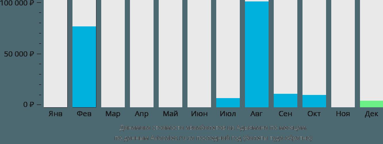 Динамика стоимости авиабилетов из Адыямана по месяцам