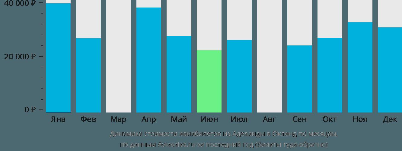 Динамика стоимости авиабилетов из Аделаиды в Окленд по месяцам