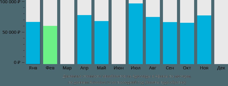Динамика стоимости авиабилетов из Аделаиды в Афины по месяцам