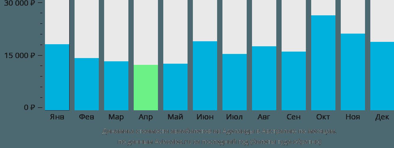 Динамика стоимости авиабилетов из Аделаиды в Австралию по месяцам