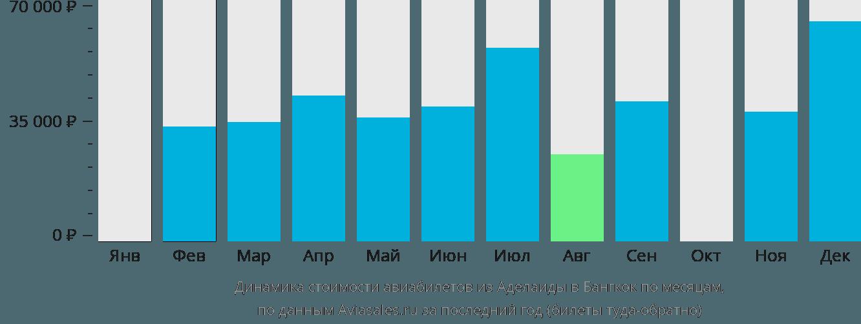 Динамика стоимости авиабилетов из Аделаиды в Бангкок по месяцам