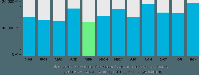 Динамика стоимости авиабилетов из Аделаиды в Брисбен по месяцам