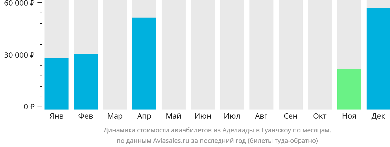 Динамика стоимости авиабилетов из Аделаиды в Гуанчжоу по месяцам