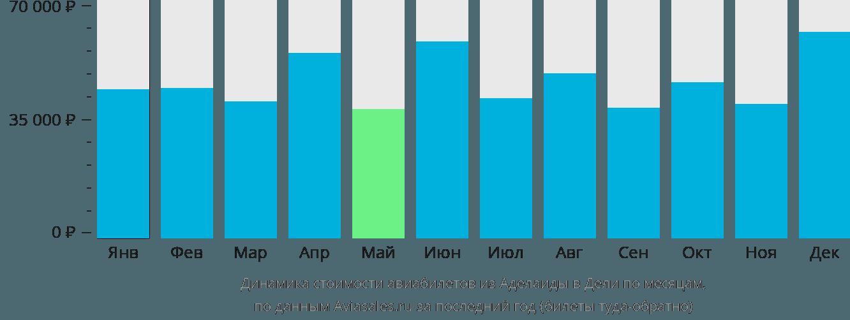 Динамика стоимости авиабилетов из Аделаиды в Дели по месяцам