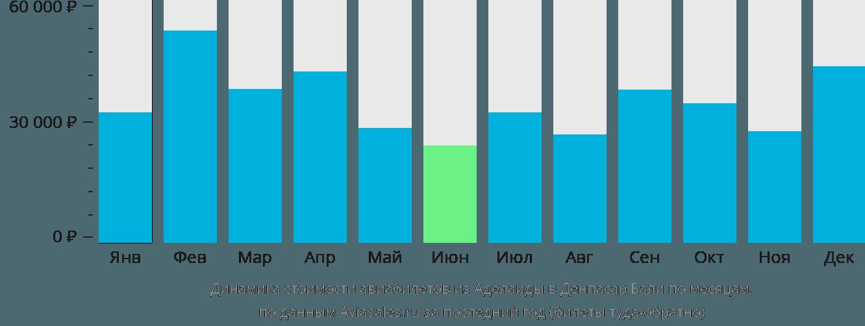 Динамика стоимости авиабилетов из Аделаиды в Денпасар Бали по месяцам