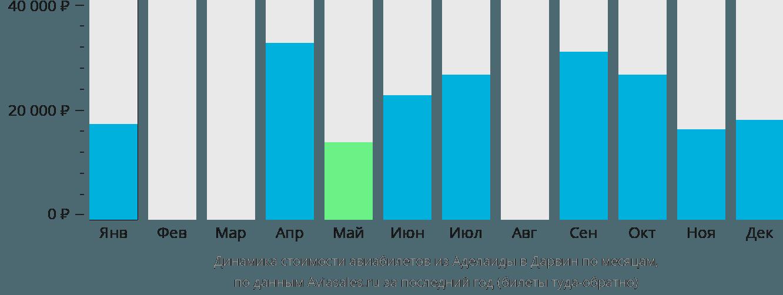 Динамика стоимости авиабилетов из Аделаиды в Дарвин по месяцам