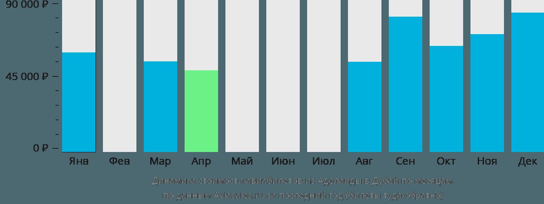 Динамика стоимости авиабилетов из Аделаиды в Дубай по месяцам