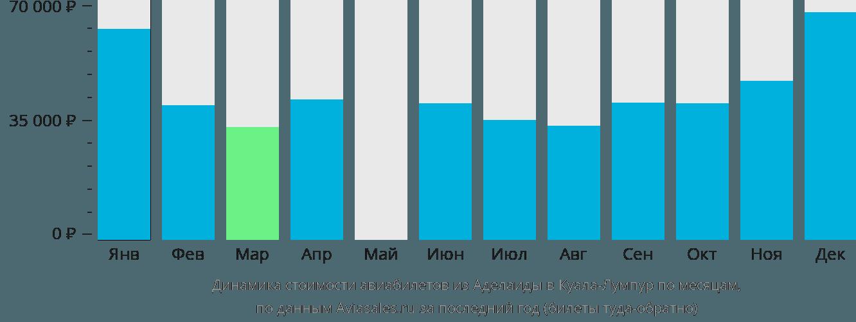 Динамика стоимости авиабилетов из Аделаиды в Куала-Лумпур по месяцам