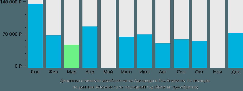 Динамика стоимости авиабилетов из Аделаиды в Лос-Анджелес по месяцам