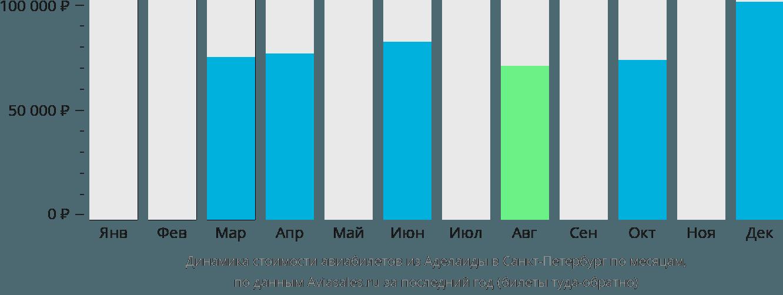 Динамика стоимости авиабилетов из Аделаиды в Санкт-Петербург по месяцам