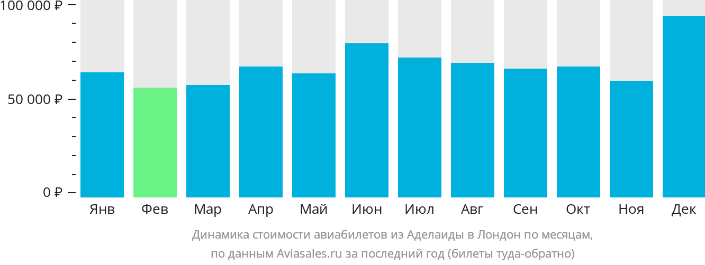 Динамика стоимости авиабилетов из Аделаиды в Лондон по месяцам