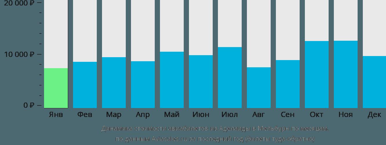 Динамика стоимости авиабилетов из Аделаиды в Мельбурн по месяцам