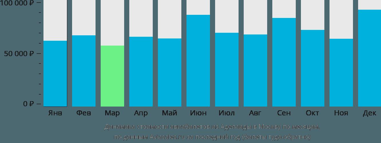 Динамика стоимости авиабилетов из Аделаиды в Москву по месяцам