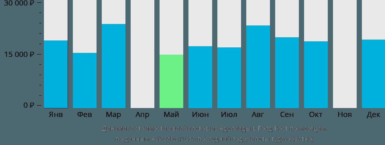 Динамика стоимости авиабилетов из Аделаиды в Голд-Кост по месяцам