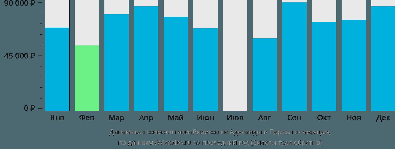 Динамика стоимости авиабилетов из Аделаиды в Париж по месяцам
