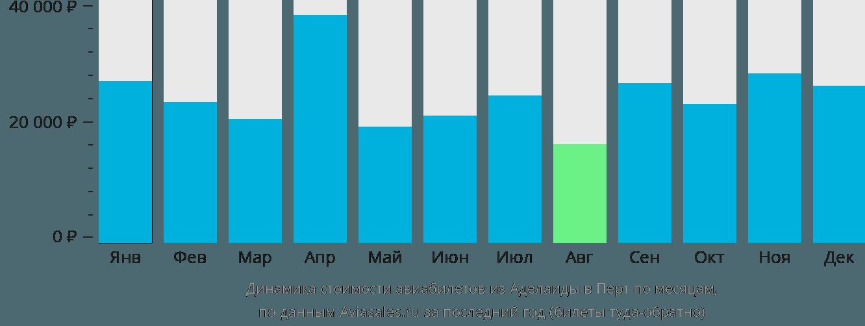 Динамика стоимости авиабилетов из Аделаиды в Перт по месяцам