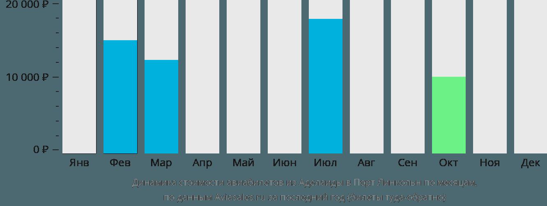 Динамика стоимости авиабилетов из Аделаиды в Порт Линкольн по месяцам