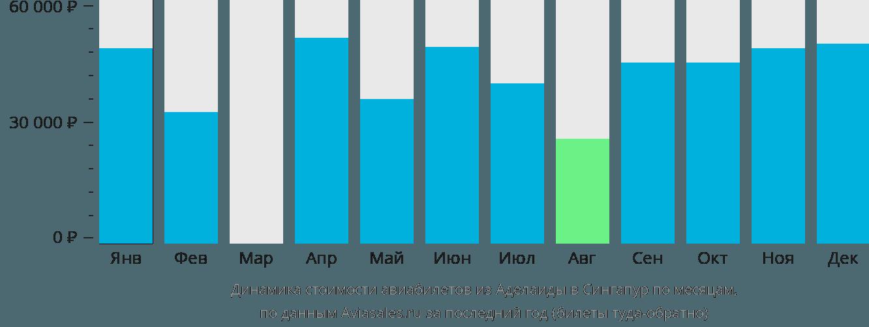 Динамика стоимости авиабилетов из Аделаиды в Сингапур по месяцам