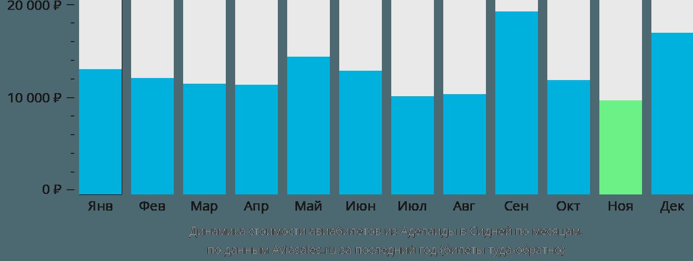 Динамика стоимости авиабилетов из Аделаиды в Сидней по месяцам