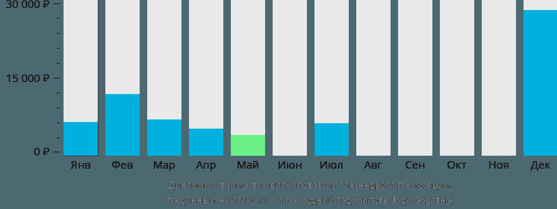Динамика стоимости авиабилетов из Острова Сан-Андрес по месяцам