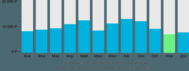 Динамика стоимости авиабилетов из Сочи по месяцам