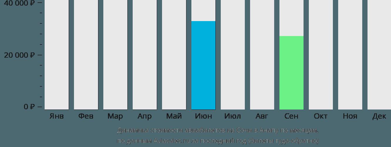 Динамика стоимости авиабилетов из Сочи в Анапу по месяцам