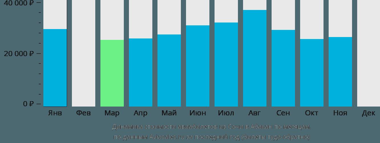 Динамика стоимости авиабилетов из Сочи в Абакан по месяцам