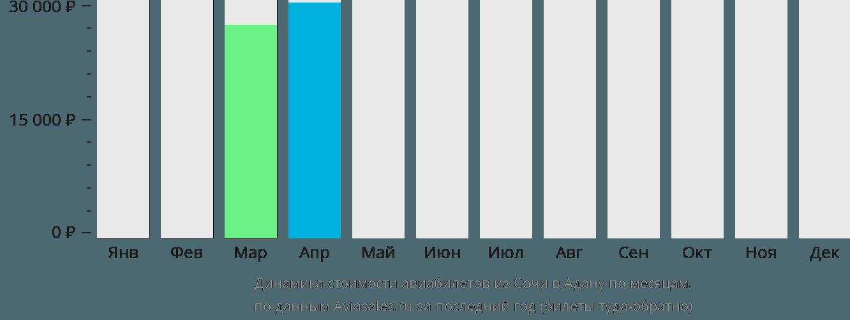 Динамика стоимости авиабилетов из Сочи в Адану по месяцам
