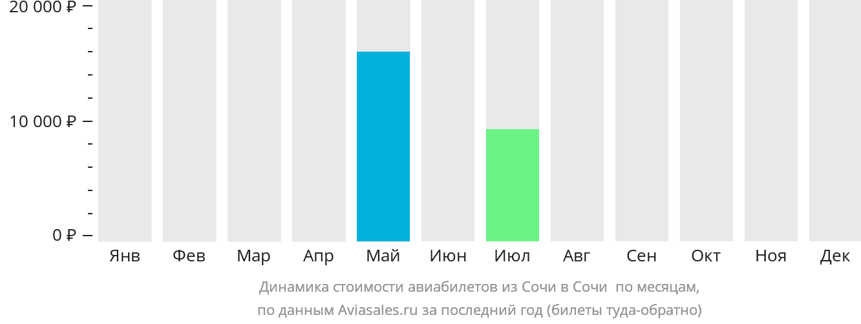 Динамика стоимости авиабилетов из Сочи в Сочи  по месяцам