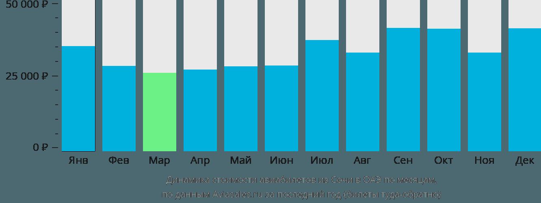 Динамика стоимости авиабилетов из Сочи в ОАЭ по месяцам