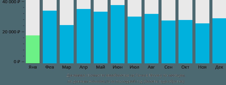 Динамика стоимости авиабилетов из Сочи в Малагу по месяцам