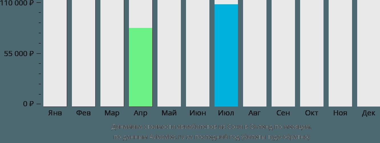 Динамика стоимости авиабилетов из Сочи в Окленд по месяцам