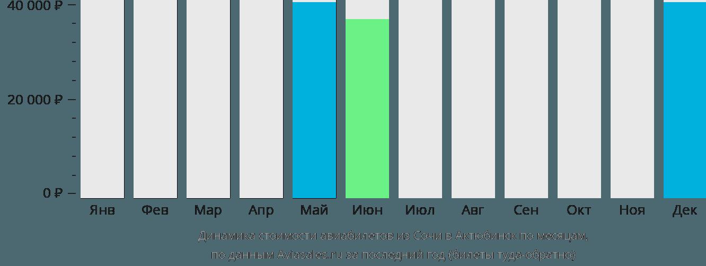 Динамика стоимости авиабилетов из Сочи в Актобе по месяцам