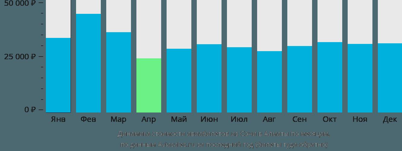 Динамика стоимости авиабилетов из Сочи в Алматы по месяцам