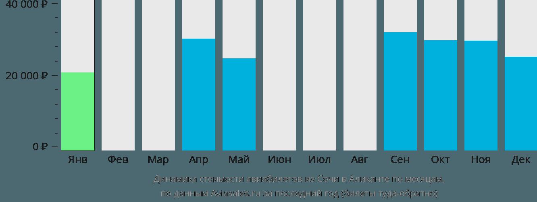 Динамика стоимости авиабилетов из Сочи в Аликанте по месяцам