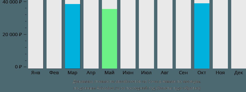 Динамика стоимости авиабилетов из Сочи в Амман по месяцам