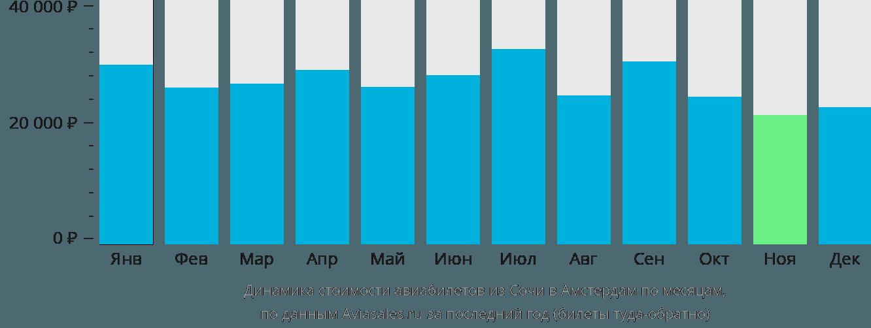 Динамика стоимости авиабилетов из Сочи в Амстердам по месяцам