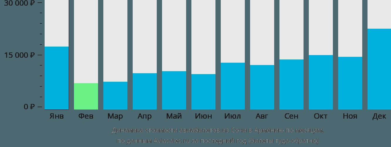 Динамика стоимости авиабилетов из Сочи в Армению по месяцам