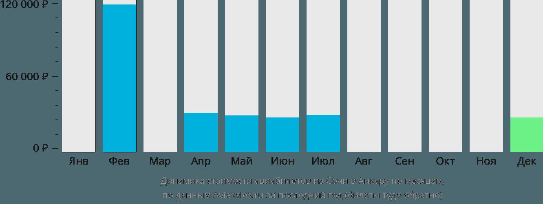 Динамика стоимости авиабилетов из Сочи в Анкару по месяцам