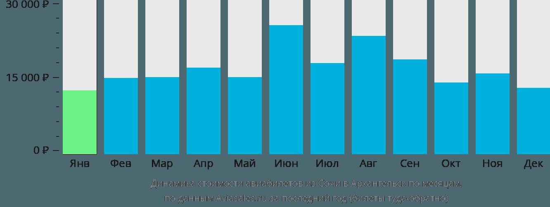 Динамика стоимости авиабилетов из Сочи в Архангельск по месяцам